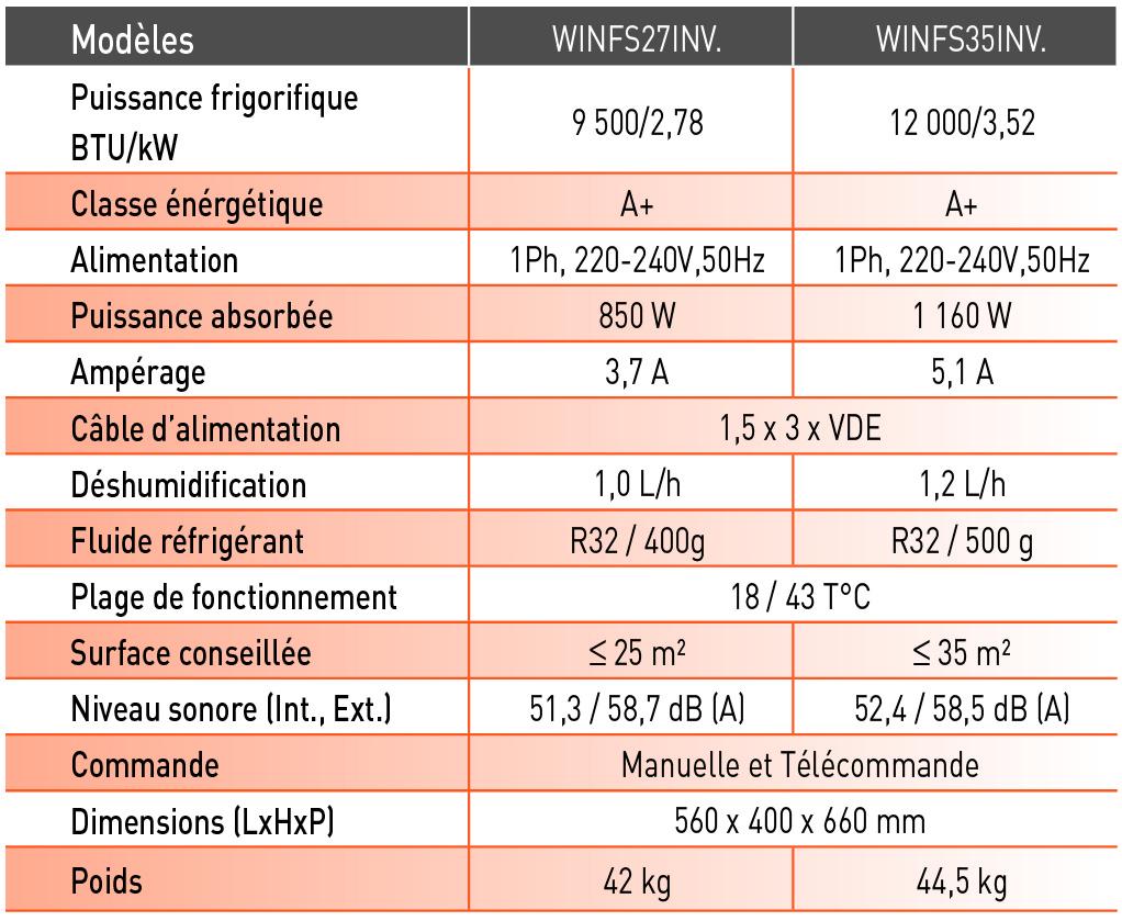 CLIMATISEUR WINDOW MONOBLOC