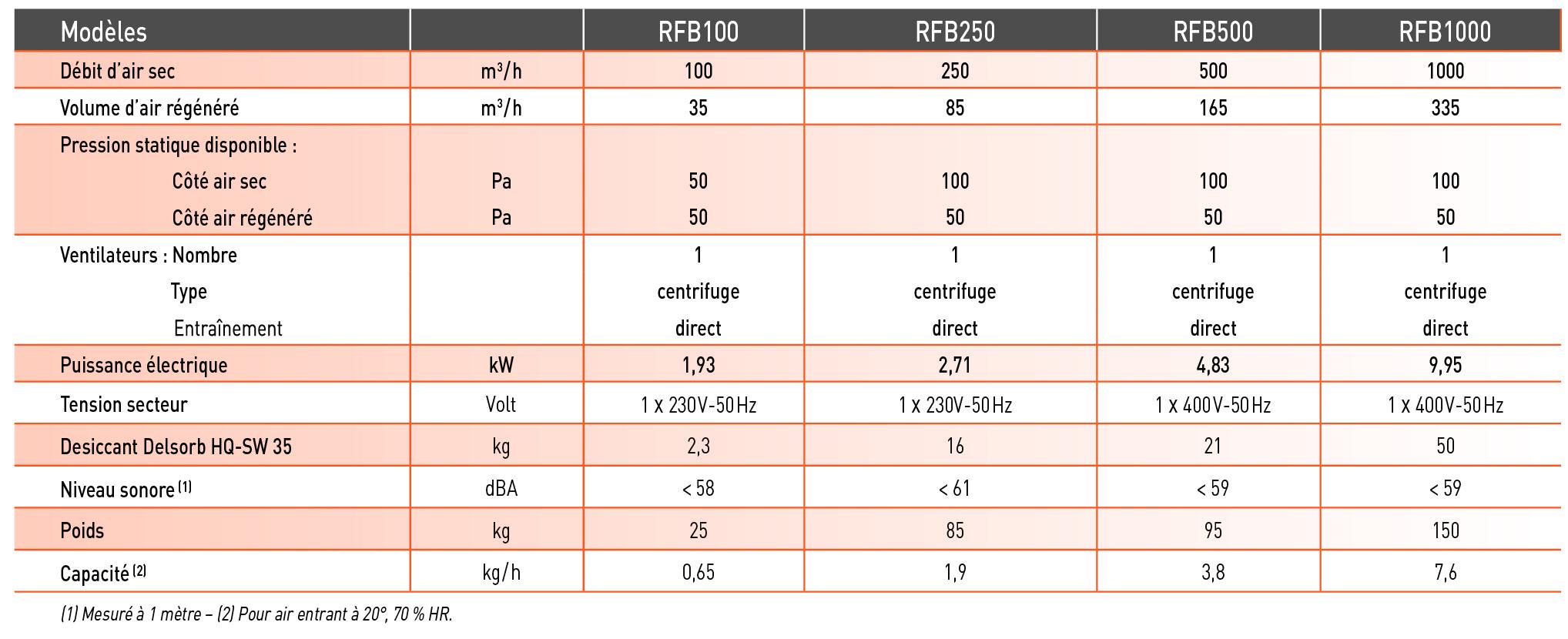 Déshydrateurs d'air ou sécheurs par absorption