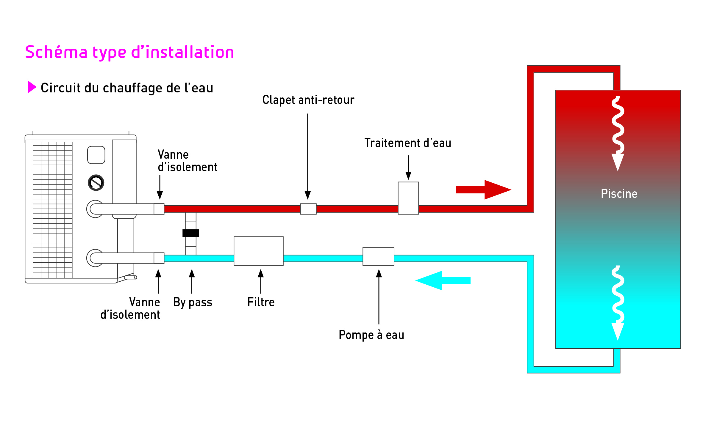 Schéma type d'installation – PAC grosse puissance