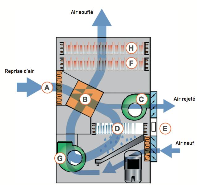 Schéma double flux